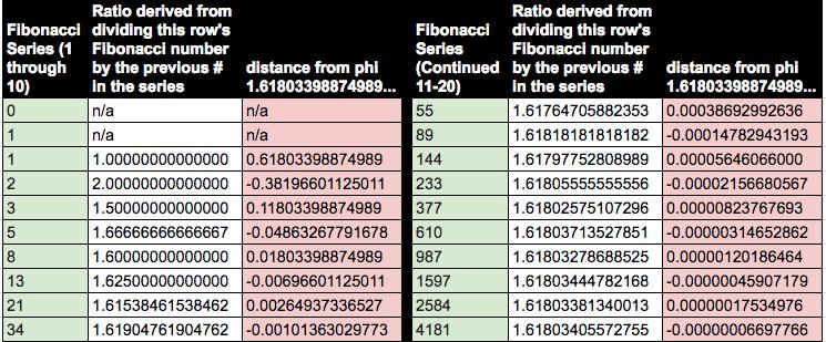 A table exploring the relationship between the Golden Ratio and the Fibonacci series.